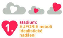 1. stadium: EUFORIE nebo-li idealistické nadšení