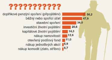 Jak se Češi připravují na <span>důchod?</span>
