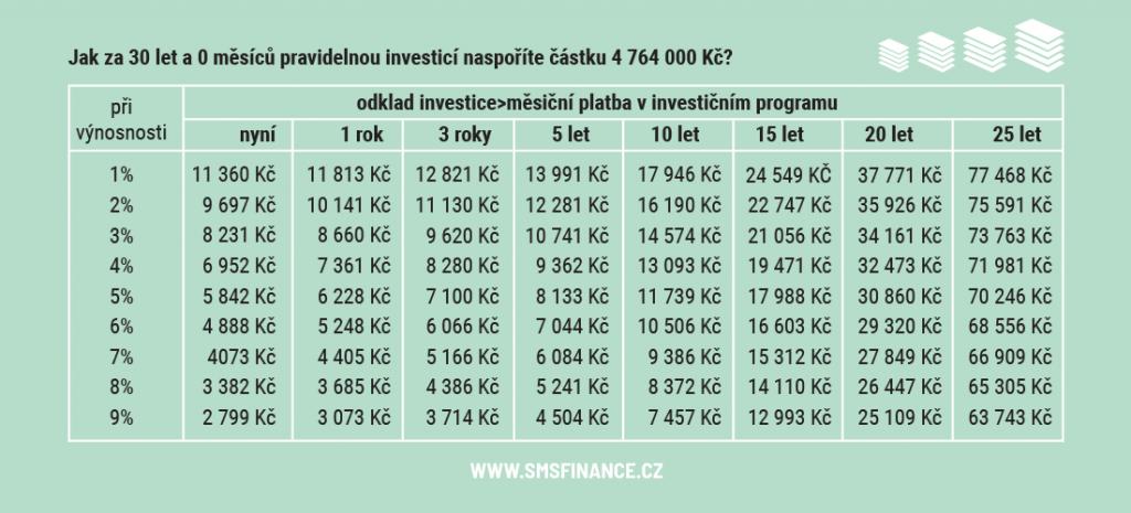 Tabulka investice 30 let